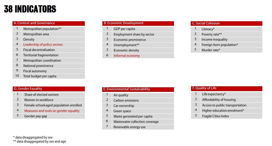 38 indicadors metropolitans de l'estudi de LSE-Cities, de la London School of Economics