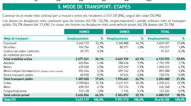 Mode de transport homes i dones