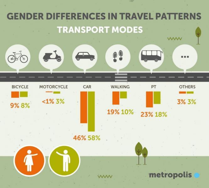 Diferències mobilitat entre homes i dones