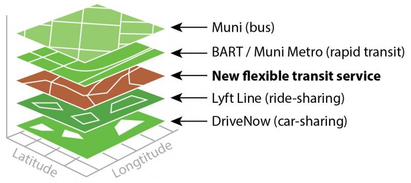 capes mobilitat urbana