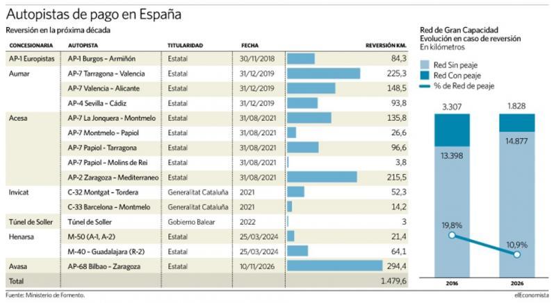 Autopistes de pagament a Espanya