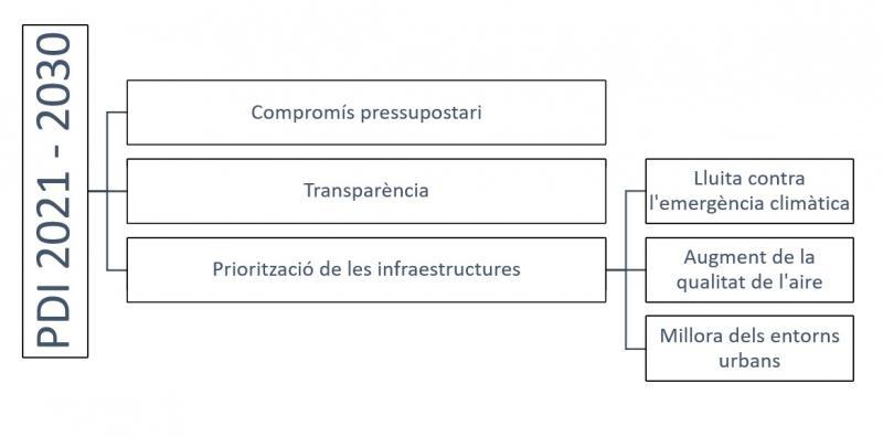 PDI 2021-2030