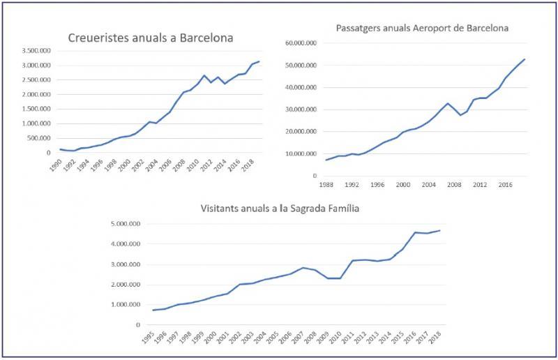 Evolució turisme Barcelona