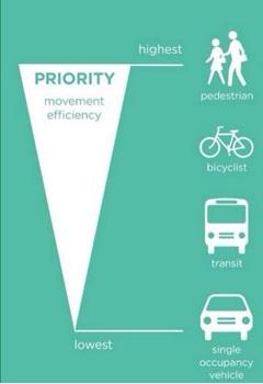 Eficiencia i mobilitat