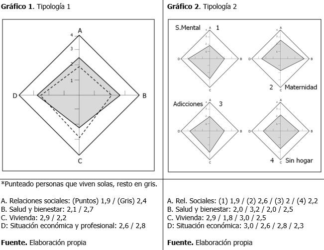 Gráficos estudio Sant Eloi