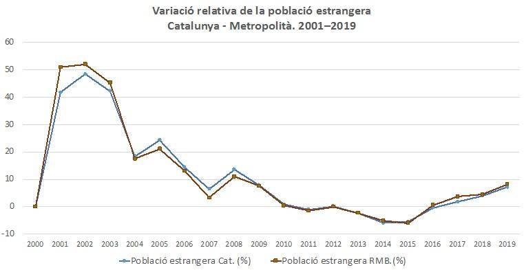 Variació relativa població estrangera