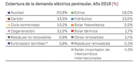Percentatge de la producció? segons font per a la cobertura de la demanda elèctrica peninsular per al 2018. Font: REE
