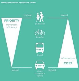 Piràmide de la mobilitat sostenible. Font: barnabici.blogspot.com
