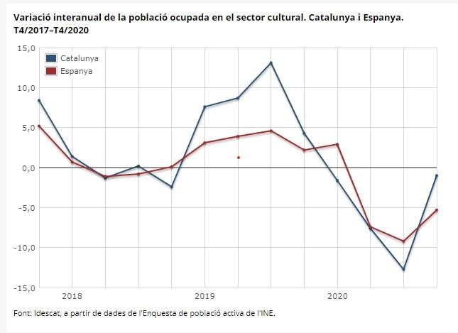 Poblacio ocupada sector cultural