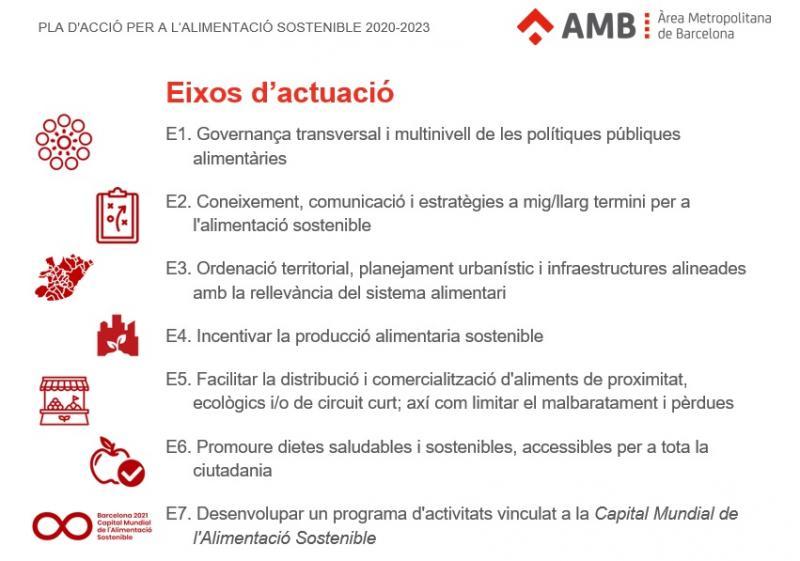 Plan de Accion Alimentacion Sostenible AMB